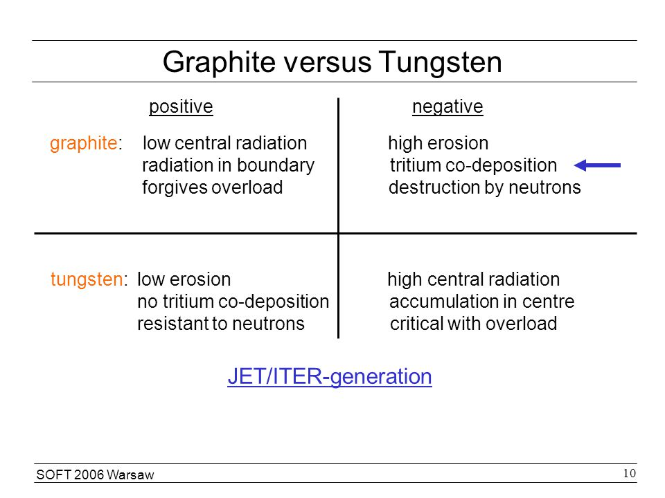 SOFT 2006 Warsaw 10 Graphite versus Tungsten positive negative graphite: low central radiation high erosion radiation in boundary tritium co-deposition forgives overload destruction by neutrons tungsten: low erosion high central radiation no tritium co-deposition accumulation in centre resistant to neutrons critical with overload JET/ITER-generation