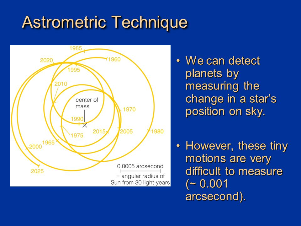 Astrometric Technique We can detect planets by measuring the change in a star's position on sky.We can detect planets by measuring the change in a star's position on sky.