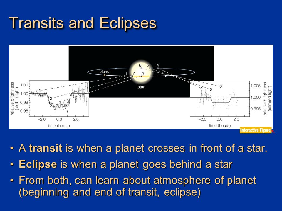 Transits and Eclipses A transit is when a planet crosses in front of a star.A transit is when a planet crosses in front of a star.