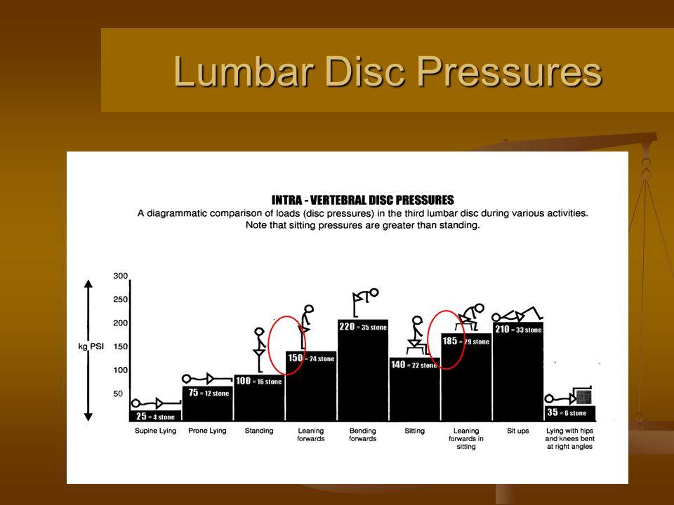Lumbar Disc Pressures