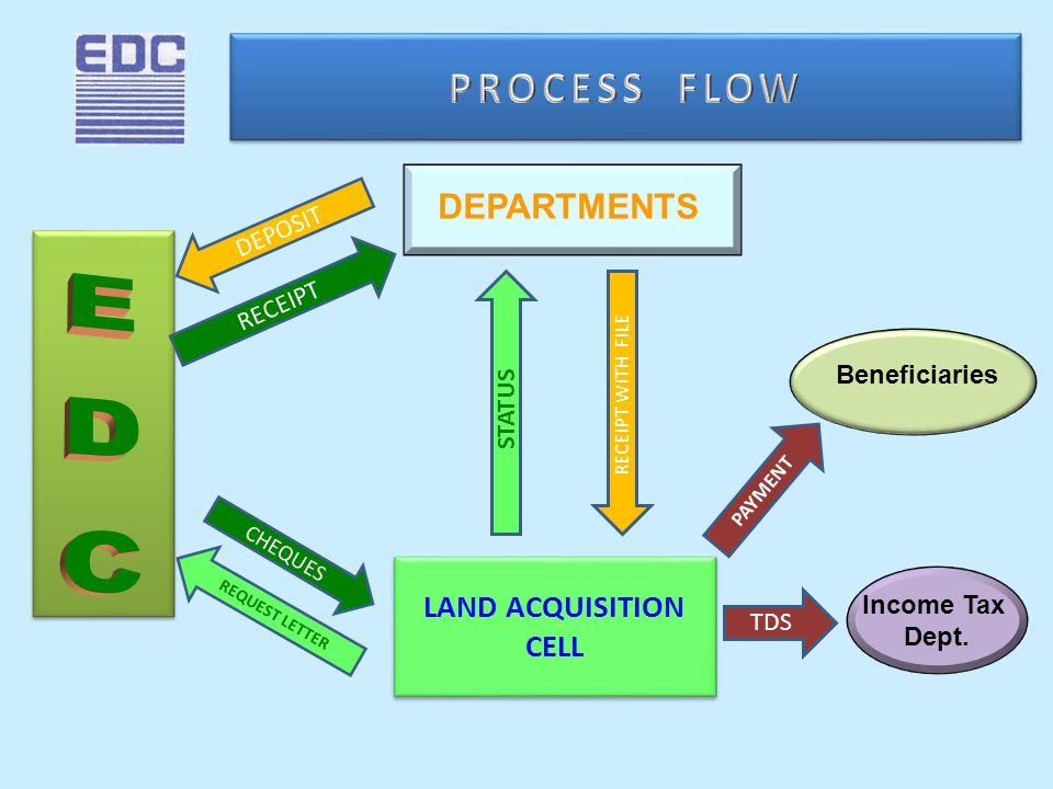 LAND ACQUISITION CELL LAND ACQUISITION CELL Beneficiaries Income Tax Dept.