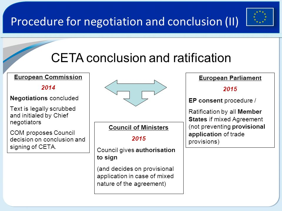 Procedure for negotiation and conclusion (II) CETA conclusion and ratification European Commission 2014 Negotiations concluded Text is legally scrubbed and initialed by Chief negotiators COM proposes Council decision on conclusion and signing of CETA.