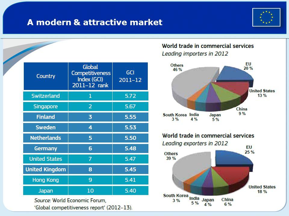 A modern & attractive market