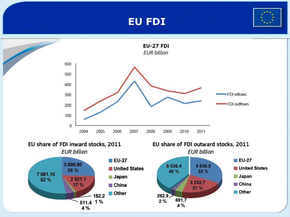 EU FDI