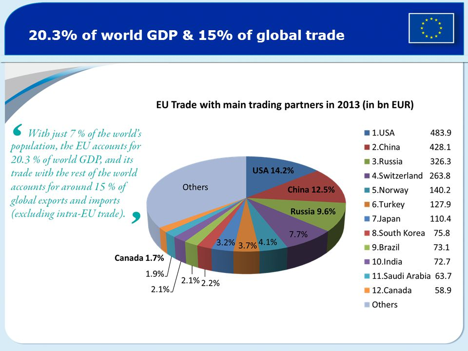 20.3% of world GDP & 15% of global trade
