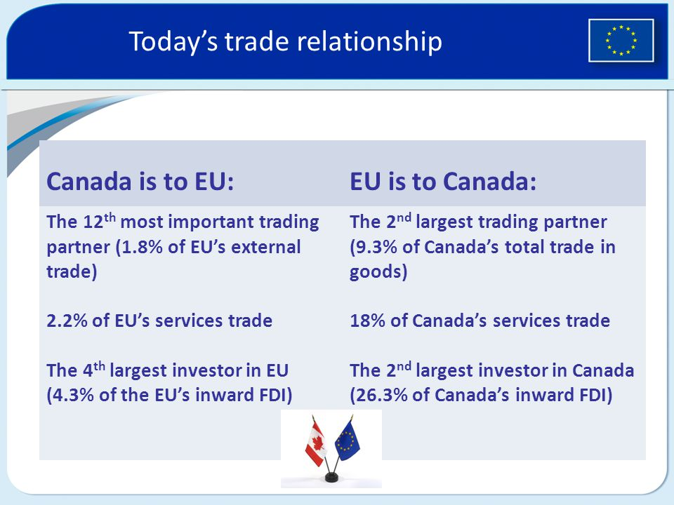 Today's trade relationship Canada is to EU:EU is to Canada: The 12 th most important trading partner (1.8% of EU's external trade) 2.2% of EU's services trade The 4 th largest investor in EU (4.3% of the EU's inward FDI) The 2 nd largest trading partner (9.3% of Canada's total trade in goods) 18% of Canada's services trade The 2 nd largest investor in Canada (26.3% of Canada's inward FDI)