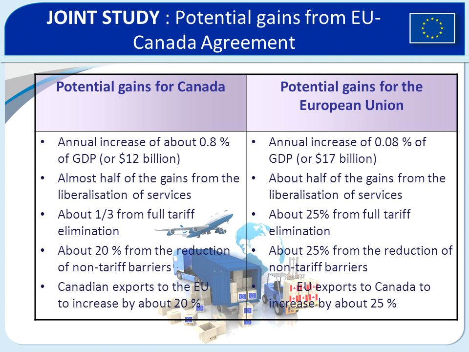 JOINT STUDY : Potential gains from EU- Canada Agreement Potential gains for CanadaPotential gains for the European Union Annual increase of about 0.8 % of GDP (or $12 billion) Almost half of the gains from the liberalisation of services About 1/3 from full tariff elimination About 20 % from the reduction of non-tariff barriers Canadian exports to the EU to increase by about 20 % Annual increase of 0.08 % of GDP (or $17 billion) About half of the gains from the liberalisation of services About 25% from full tariff elimination About 25% from the reduction of non-tariff barriers EU exports to Canada to increase by about 25 %