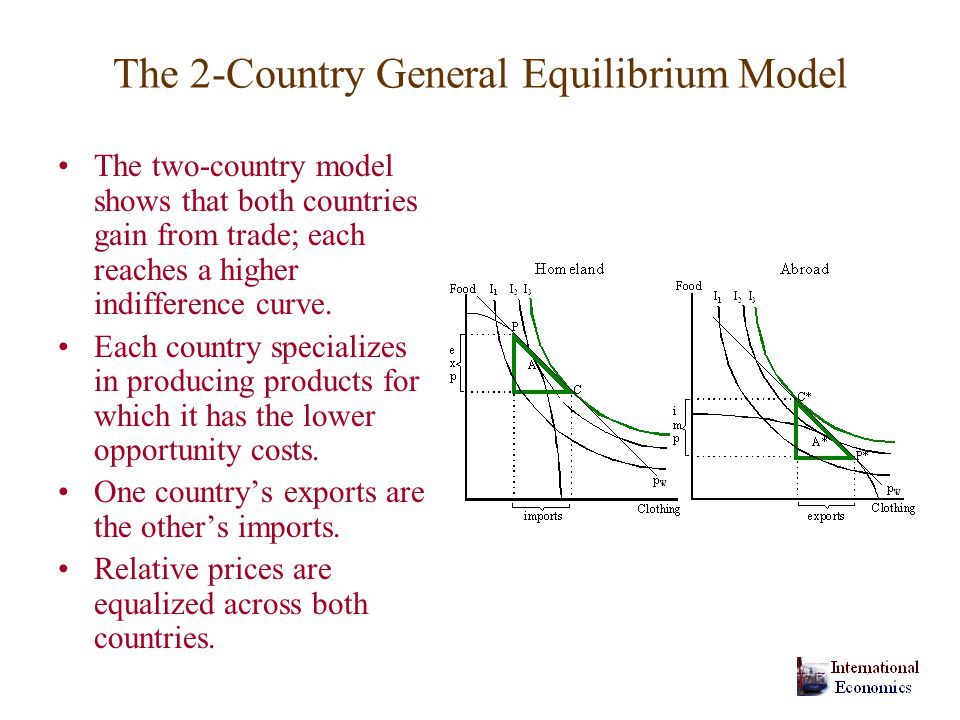 The 2-Country General Equilibrium Model The two-country model shows that both countries gain from trade; each reaches a higher indifference curve.