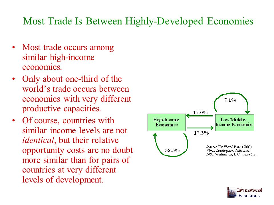 Most Trade Is Between Highly-Developed Economies Most trade occurs among similar high-income economies.