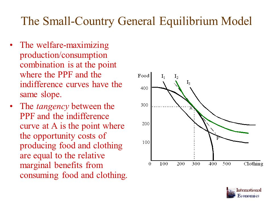The Small-Country General Equilibrium Model The welfare-maximizing production/consumption combination is at the point where the PPF and the indifference curves have the same slope.