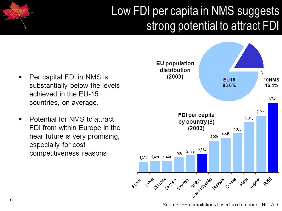6 Low FDI per capita in NMS suggests strong potential to attract FDI Source: IPS compilations based on data from UNCTAD EU15 83.6% 10NMS 16.4% EU population distribution (2003) FDI per capita by country ($) (2003)  Per capital FDI in NMS is substantially below the levels achieved in the EU-15 countries, on average.
