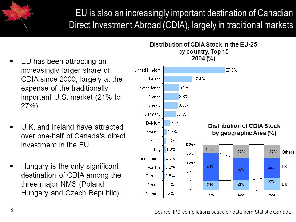8 EU is also an increasingly important destination of Canadian Direct Investment Abroad (CDIA), largely in traditional markets Distribution of CDIA Stock by geographic Area (%) EU US Others Source: IPS compilations based on data from Statistic Canada Distribution of CDIA Stock in the EU-25 by country, Top 15 2004 (%)  EU has been attracting an increasingly larger share of CDIA since 2000, largely at the expense of the traditionally important U.S.