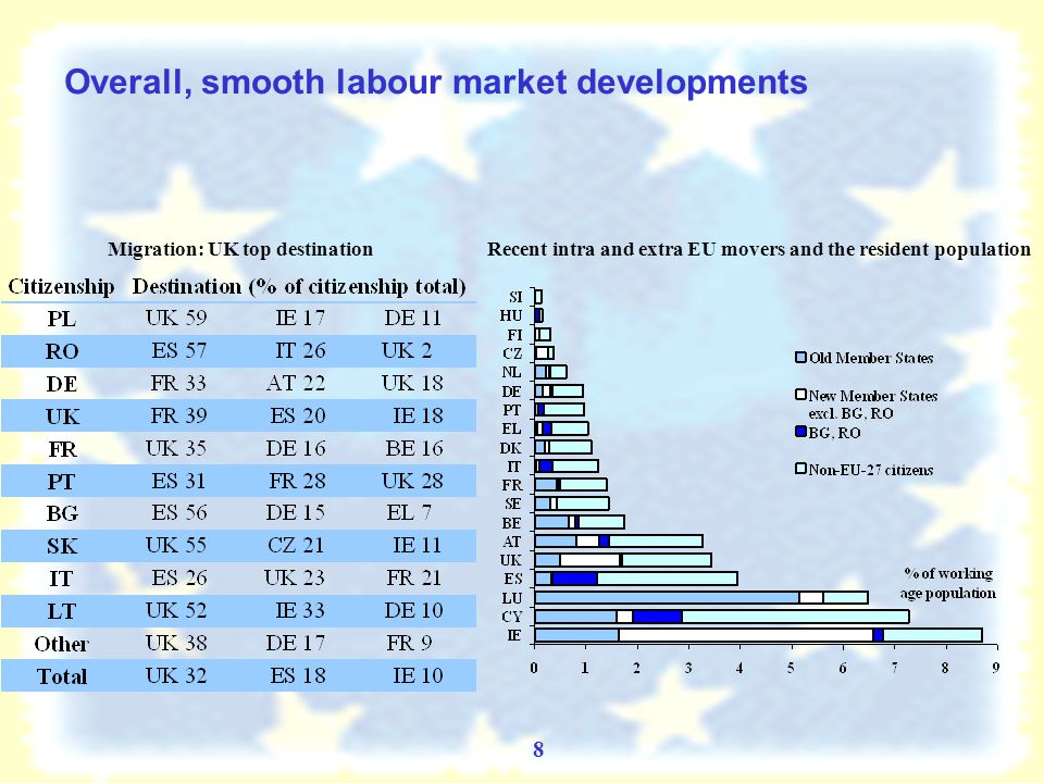 7 Economic Achievements – OMS: Old Member States with strongest ties to new benefited most FDI stocks in the new Member States and economic growth of