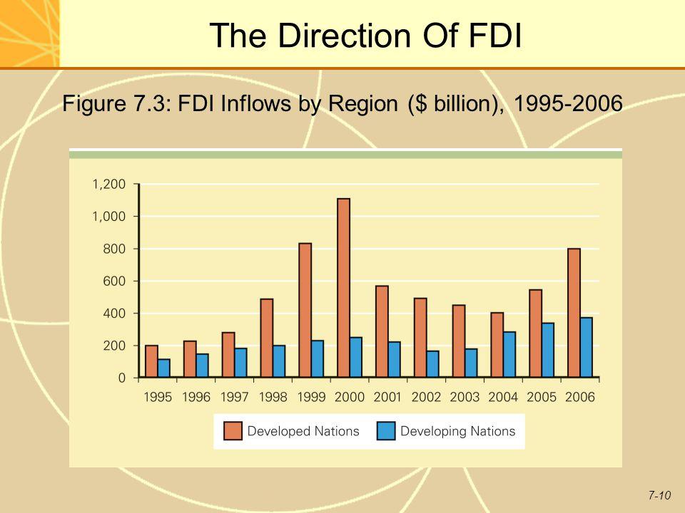 7-10 The Direction Of FDI Figure 7.3: FDI Inflows by Region ($ billion), 1995-2006