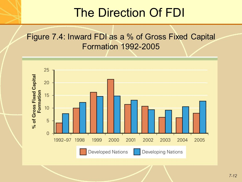 7-12 The Direction Of FDI Figure 7.4: Inward FDI as a % of Gross Fixed Capital Formation 1992-2005