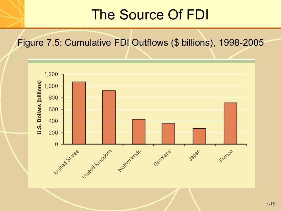 7-15 The Source Of FDI Figure 7.5: Cumulative FDI Outflows ($ billions), 1998-2005