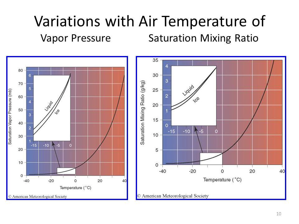 10 Variations with Air Temperature of Vapor Pressure Saturation Mixing Ratio