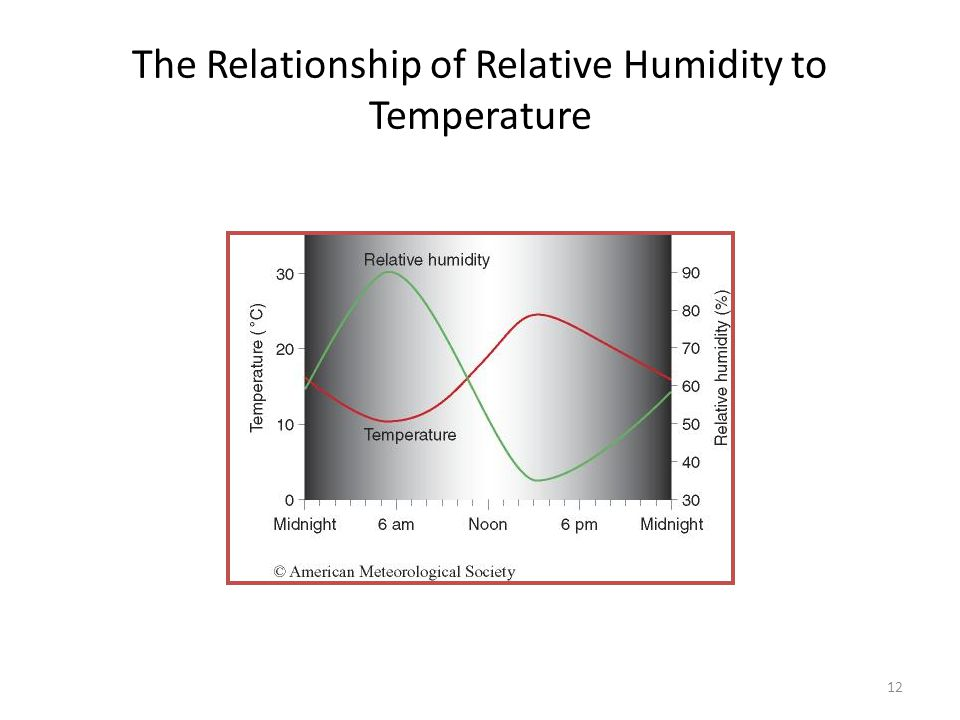 12 The Relationship of Relative Humidity to Temperature