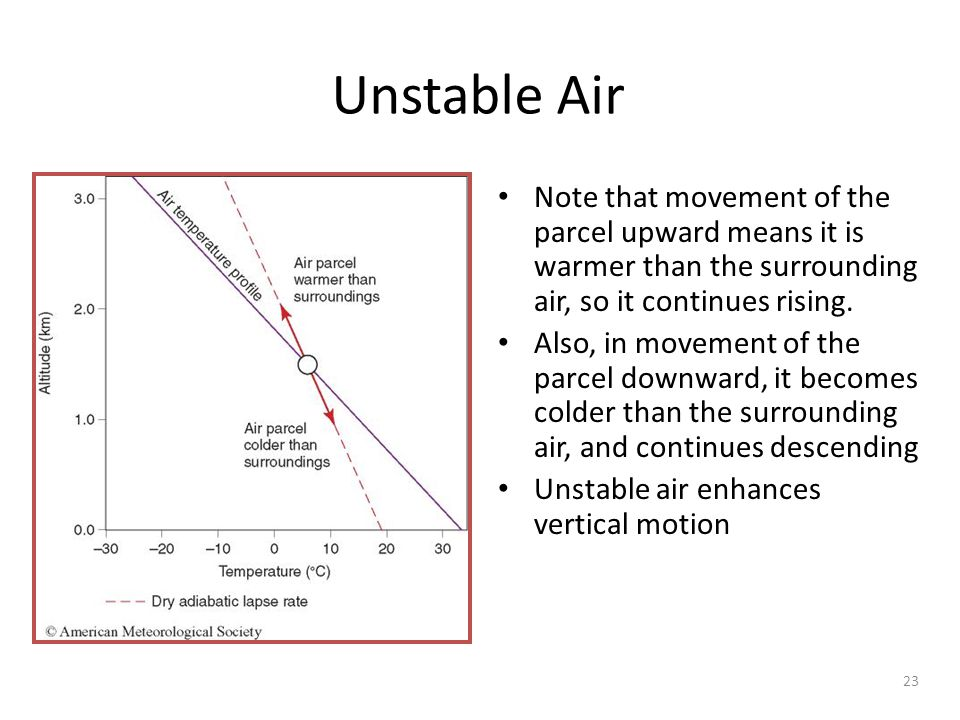 23 Unstable Air Note that movement of the parcel upward means it is warmer than the surrounding air, so it continues rising. Also, in movement of the