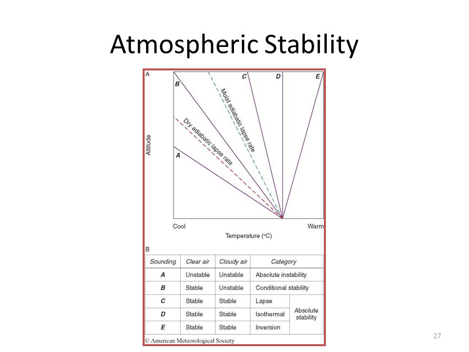 27 Atmospheric Stability