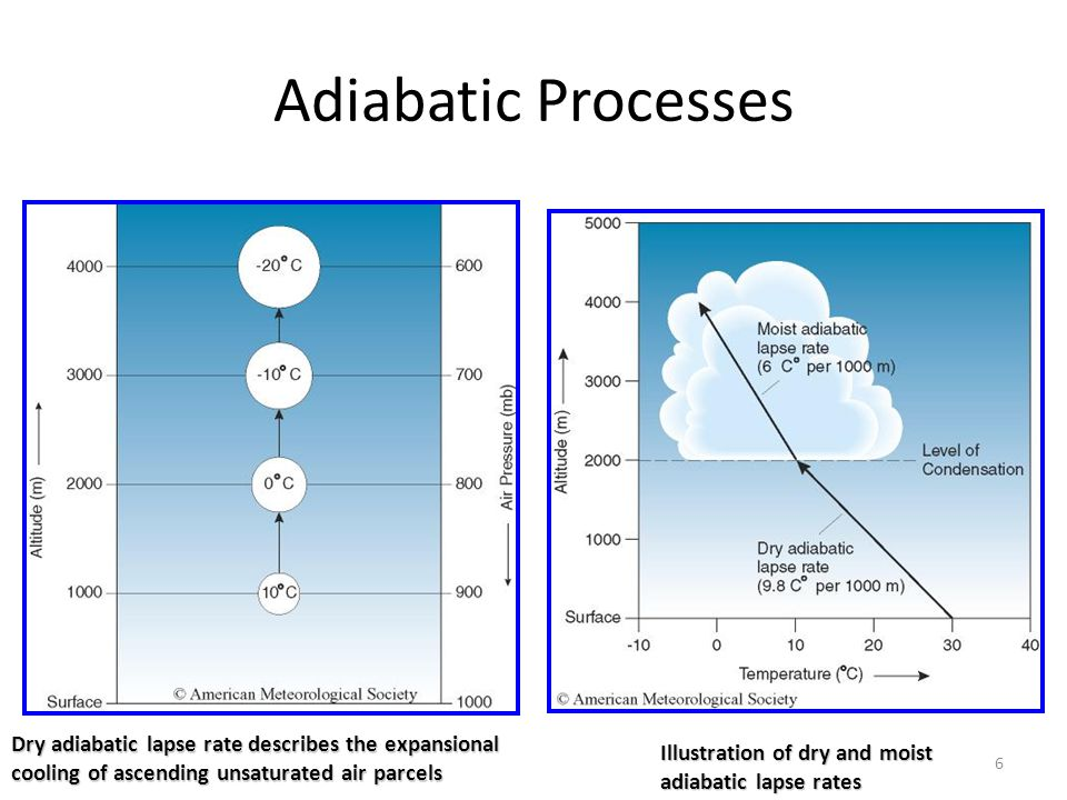 6 Adiabatic Processes Illustration of dry and moist adiabatic lapse rates Dry adiabatic lapse rate describes the expansional cooling of ascending unsa