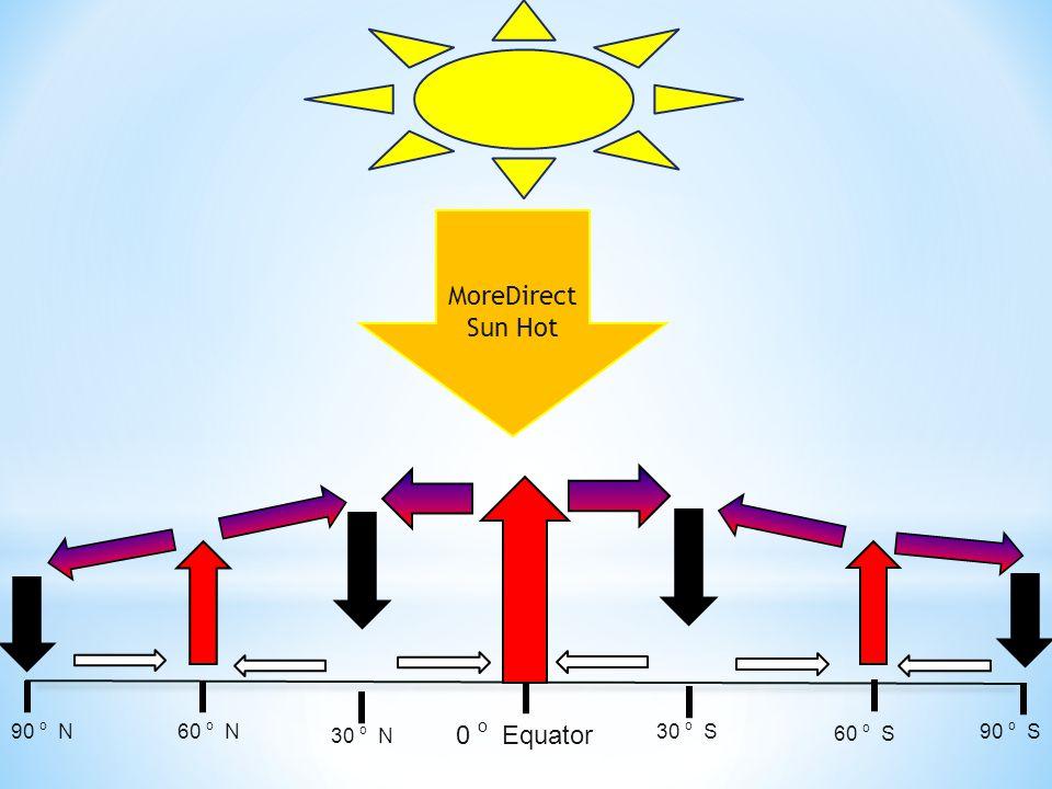 0 o Equator 30 o S 60 o S 90 o S 30 o N 60 o N90 o N MoreDirect Sun Hot