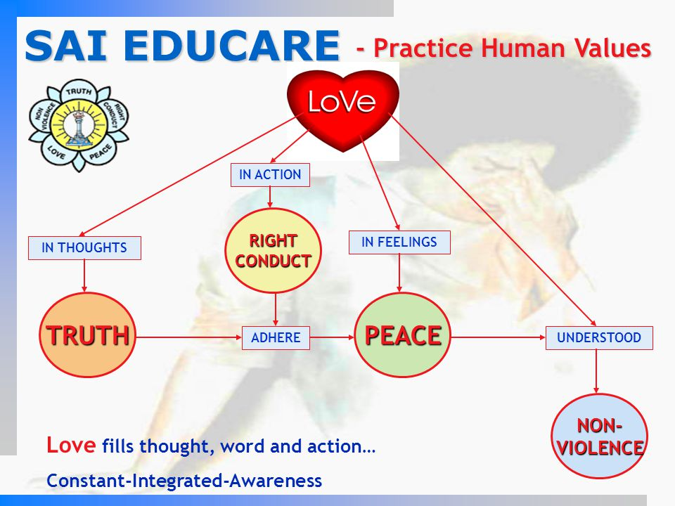 SAI EDUCARE - Practice Human Values LOVE RIGHTCONDUCT TRUTHPEACE NON-VIOLENCE IN THOUGHTS IN ACTION IN FEELINGS UNDERSTOODADHERE Love fills thought, w