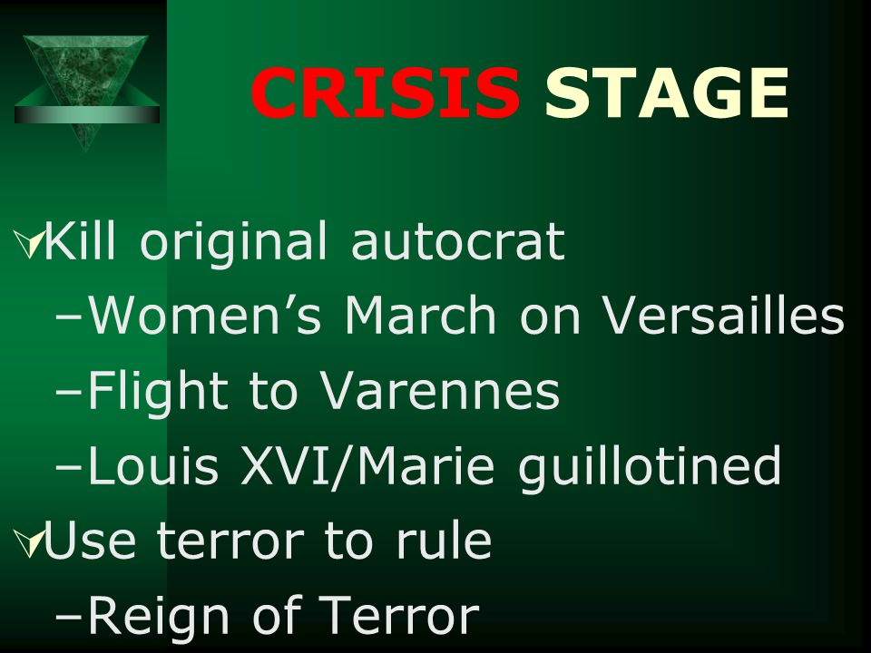  Kill original autocrat –Women's March on Versailles –Flight to Varennes –Louis XVI/Marie guillotined  Use terror to rule –Reign of Terror CRISIS ST