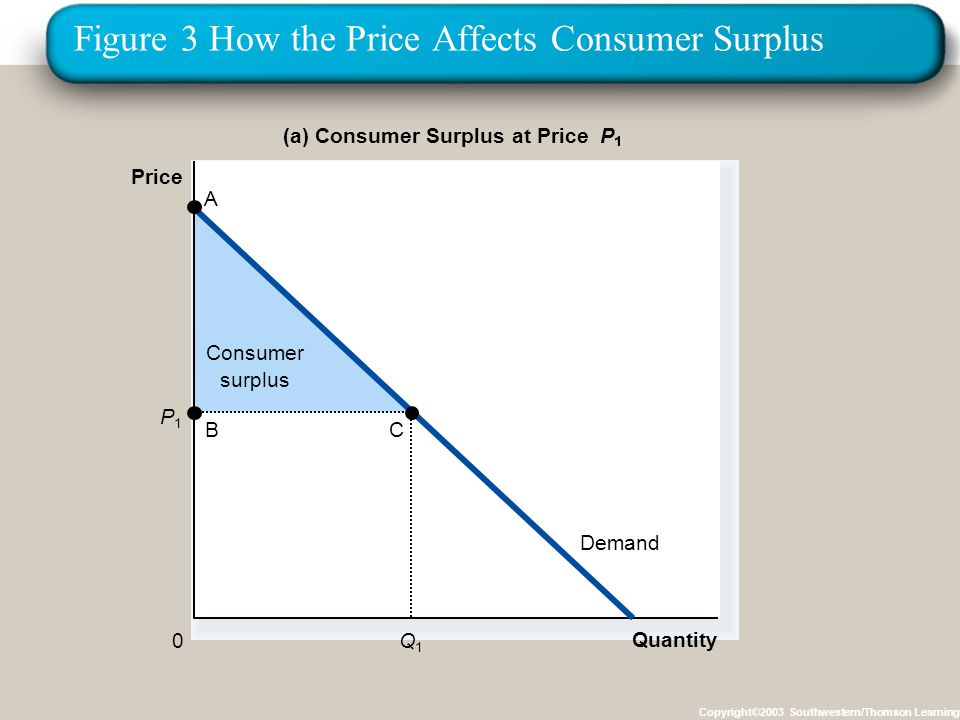 Figure 3 How the Price Affects Consumer Surplus Copyright©2003 Southwestern/Thomson Learning Consumer surplus Quantity (a) Consumer Surplus at Price P