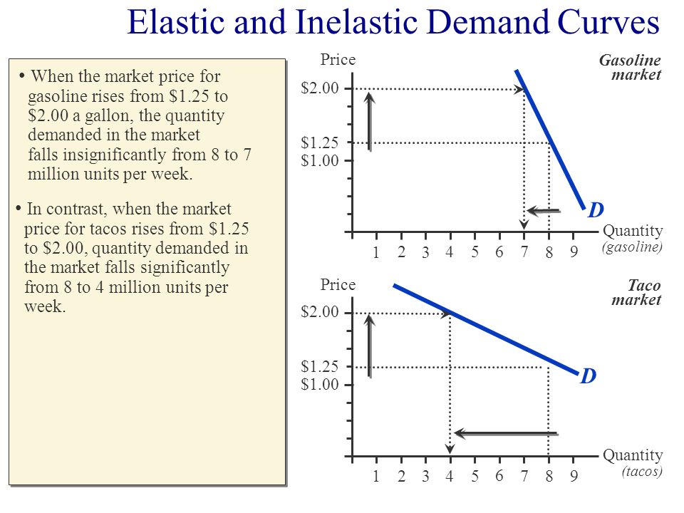 When the market price for gasoline rises from $1.25 to $2.00 a gallon, the quantity demanded in the market falls insignificantly from 8 to 7 million u