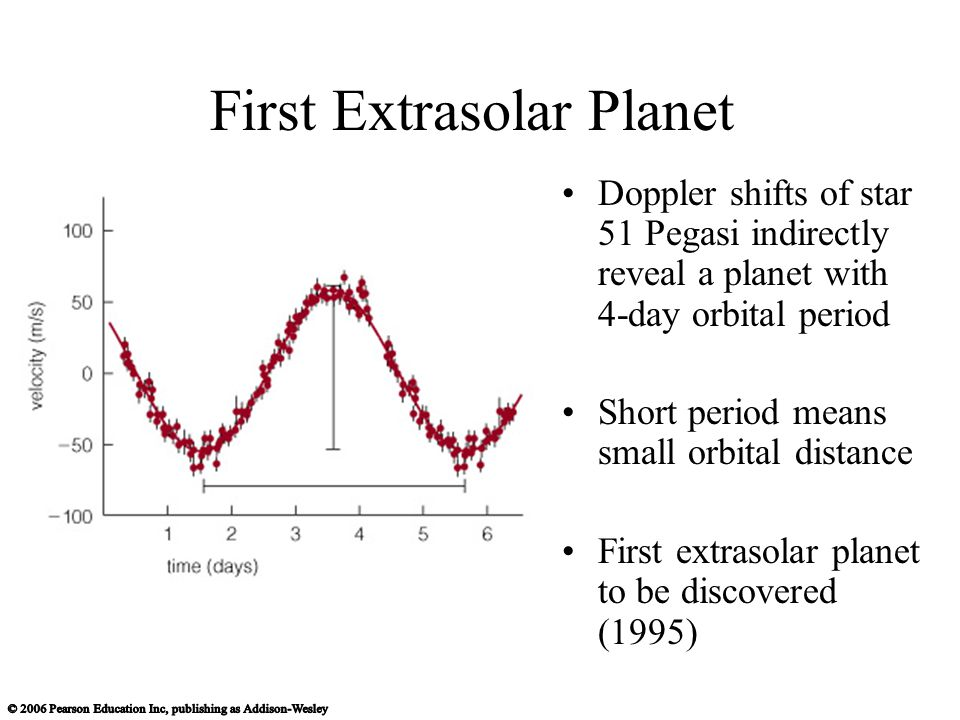 First Extrasolar Planet Doppler shifts of star 51 Pegasi indirectly reveal a planet with 4-day orbital period Short period means small orbital distance First extrasolar planet to be discovered (1995)