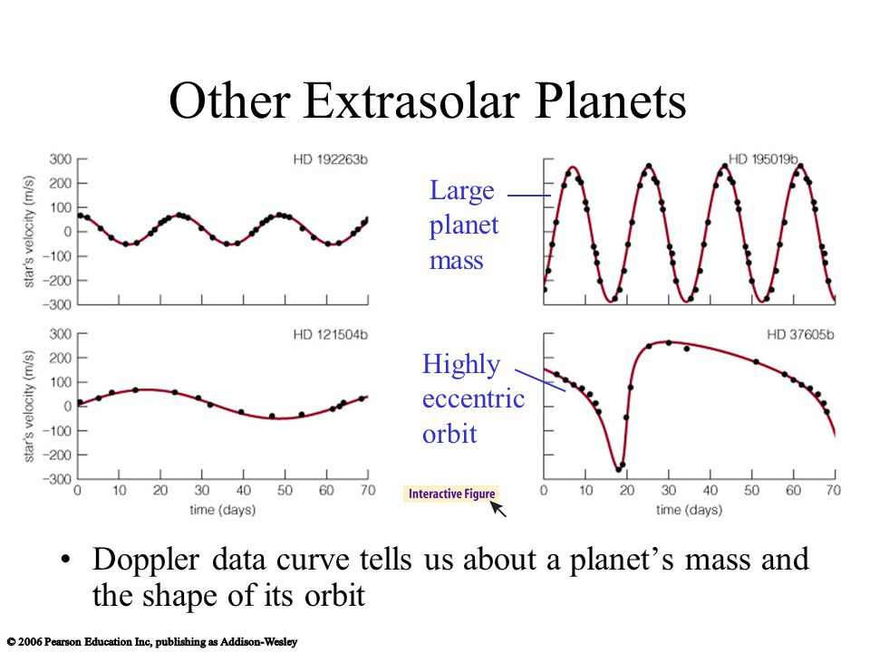 Other Extrasolar Planets Doppler data curve tells us about a planet's mass and the shape of its orbit Large planet mass Highly eccentric orbit