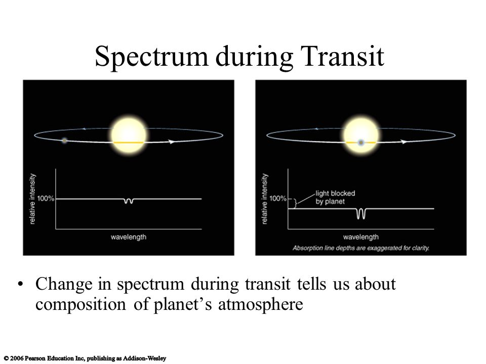 Spectrum during Transit Change in spectrum during transit tells us about composition of planet's atmosphere