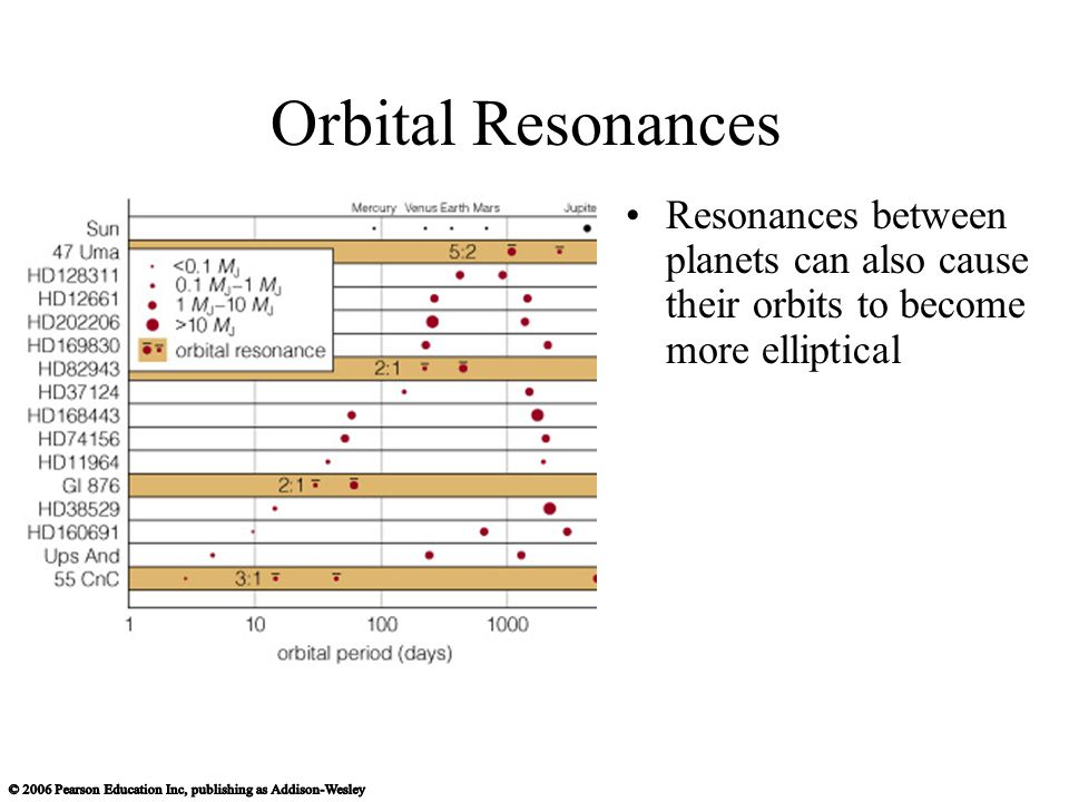 Orbital Resonances Resonances between planets can also cause their orbits to become more elliptical