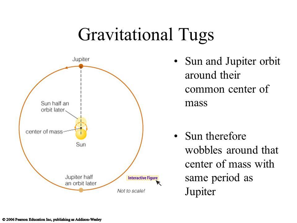 Gravitational Tugs Sun and Jupiter orbit around their common center of mass Sun therefore wobbles around that center of mass with same period as Jupiter