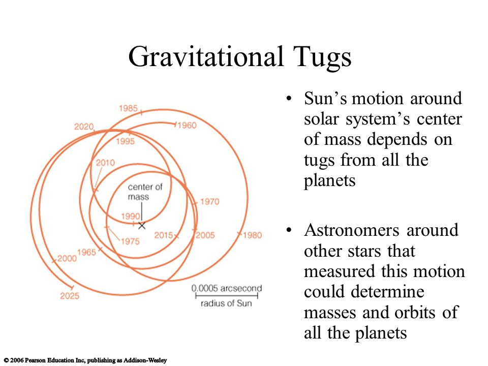 Gravitational Tugs Sun's motion around solar system's center of mass depends on tugs from all the planets Astronomers around other stars that measured this motion could determine masses and orbits of all the planets