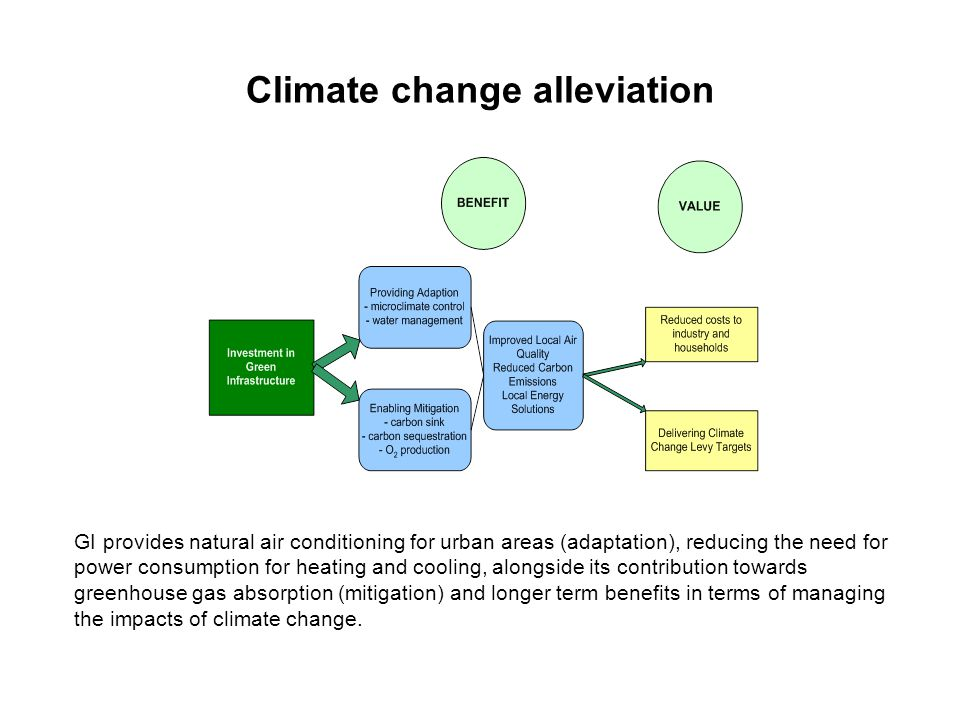 Climate change alleviation GI provides natural air conditioning for urban areas (adaptation), reducing the need for power consumption for heating and