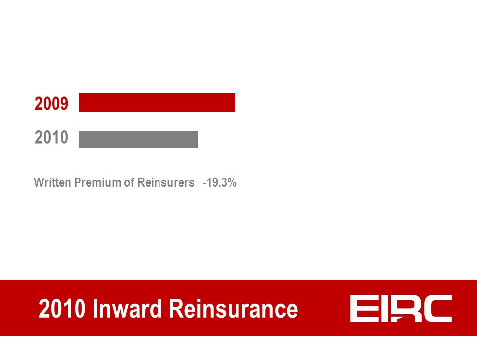 Written Premium of Reinsurers -19.3% 2010 Inward Reinsurance 2009 2010