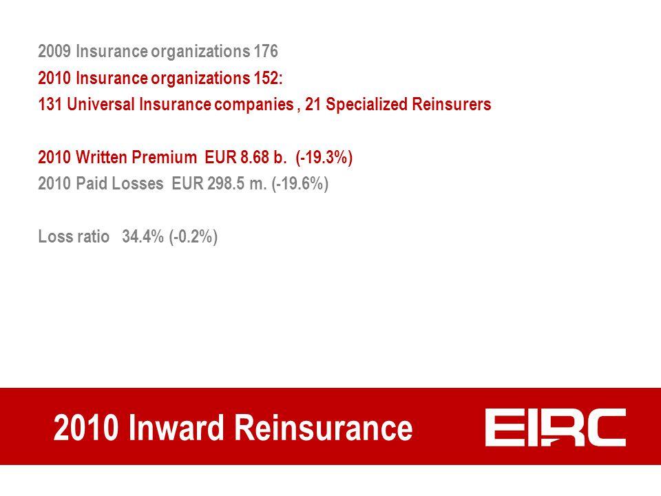 2010 Inward Reinsurance 2009 Insurance organizations 176 2010 Insurance organizations 152: 131 Universal Insurance companies, 21 Specialized Reinsurer