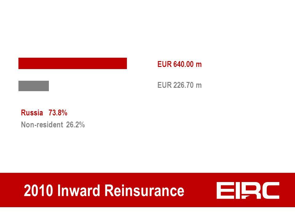 Russia 73.8% Non-resident 26.2% 2010 Inward Reinsurance EUR 226.70 m EUR 640.00 m
