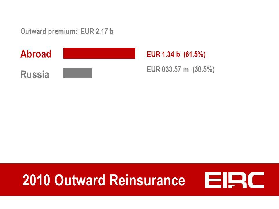 2010 Outward Reinsurance EUR 833.57 m (38.5%) EUR 1.34 b (61.5%) Abroad Russia Outward premium: EUR 2.17 b