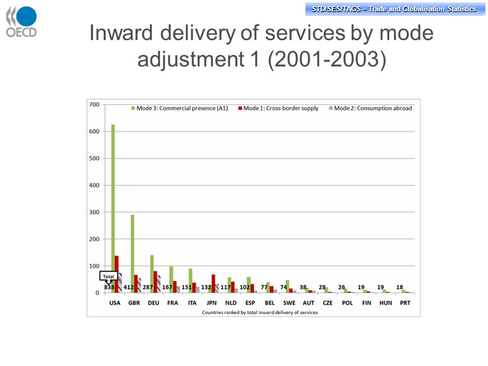 STD/PASS/TAGS – Trade and Globalisation Statistics STD/SES/TAGS – Trade and Globalisation Statistics Inward delivery of services by mode adjustment 1 (2001-2003)