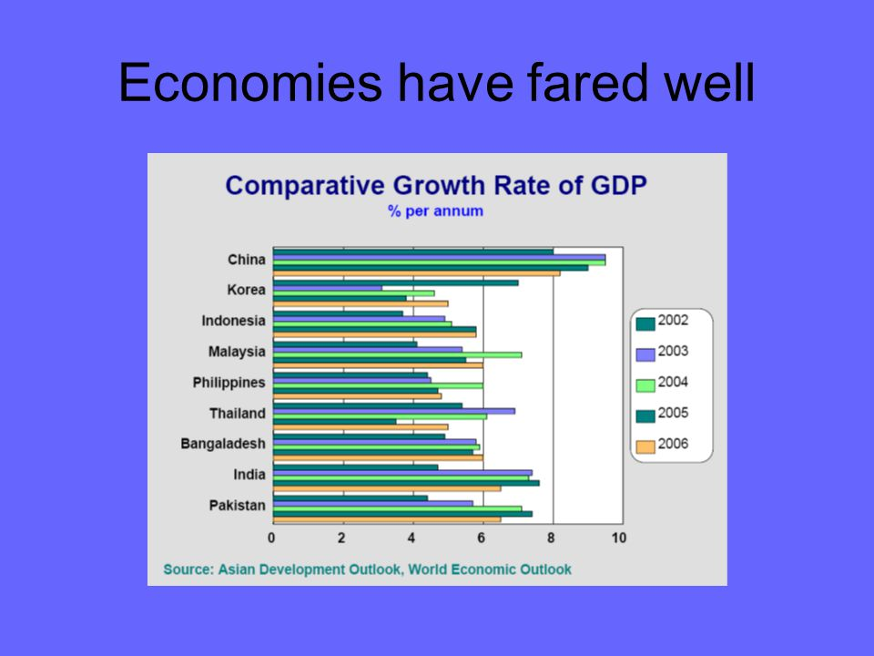 Economies have fared well