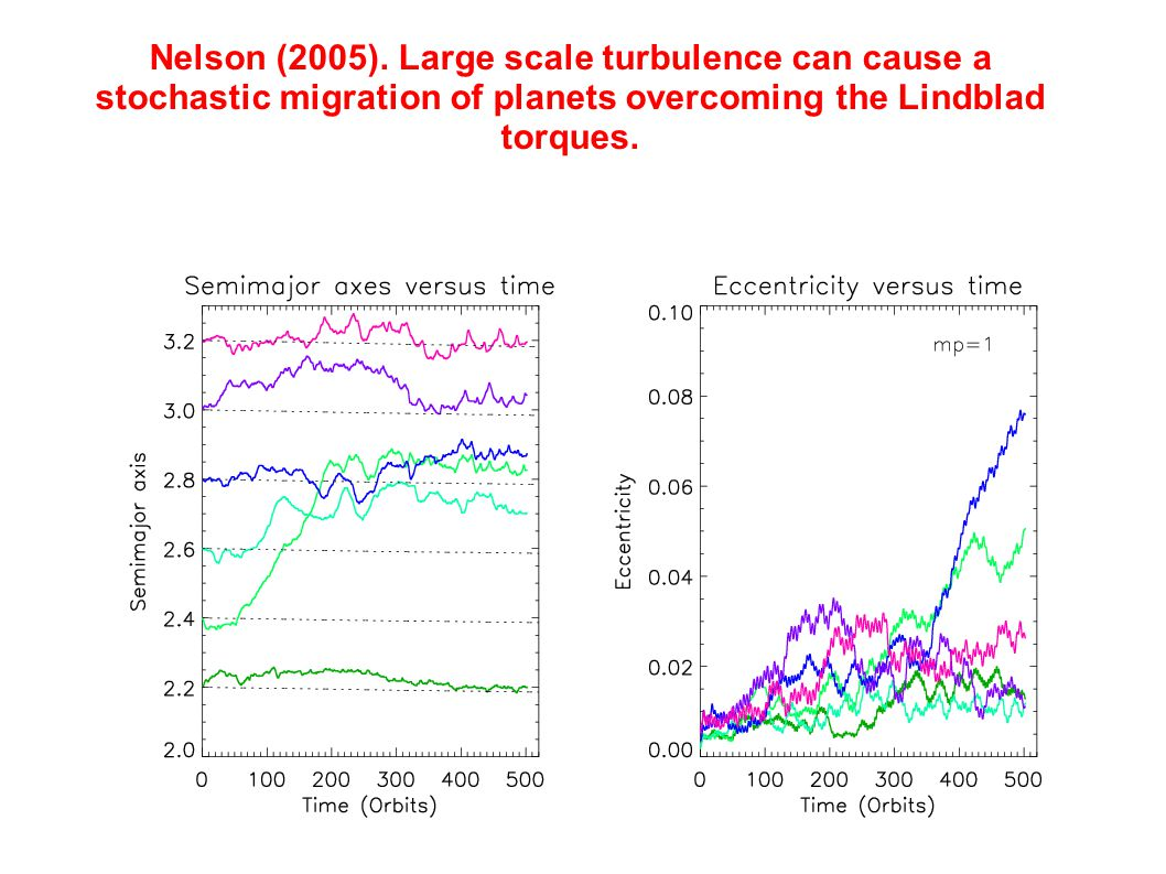 Nelson (2005). Large scale turbulence can cause a stochastic migration of planets overcoming the Lindblad torques.