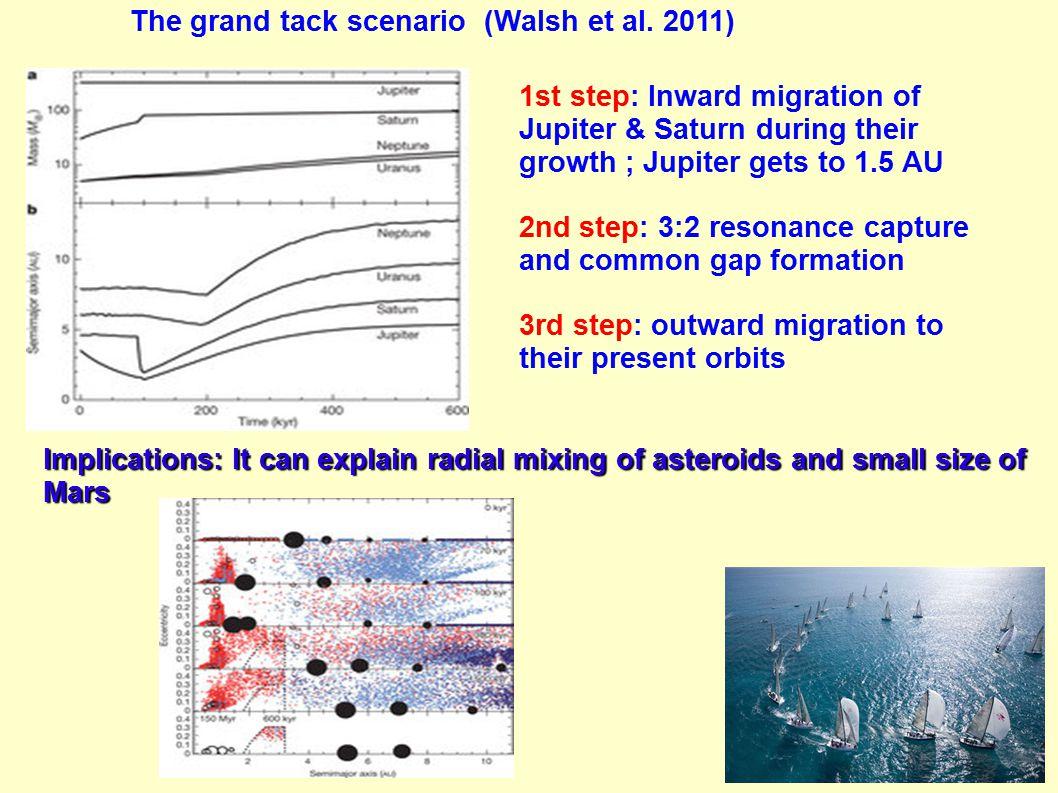 The grand tack scenario (Walsh et al. 2011) 1st step: Inward migration of Jupiter & Saturn during their growth ; Jupiter gets to 1.5 AU 2nd step: 3:2