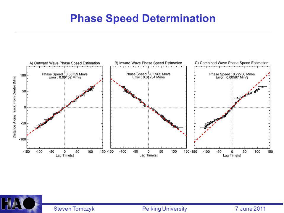 Steven Tomczyk Peiking University 7 June 2011 Phase Speed Determination