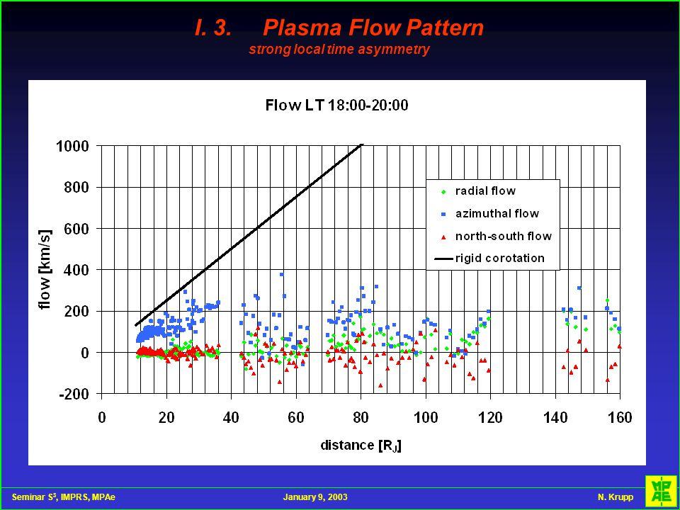 Seminar S 3, IMPRS, MPAeJanuary 9, 2003 N. Krupp I.