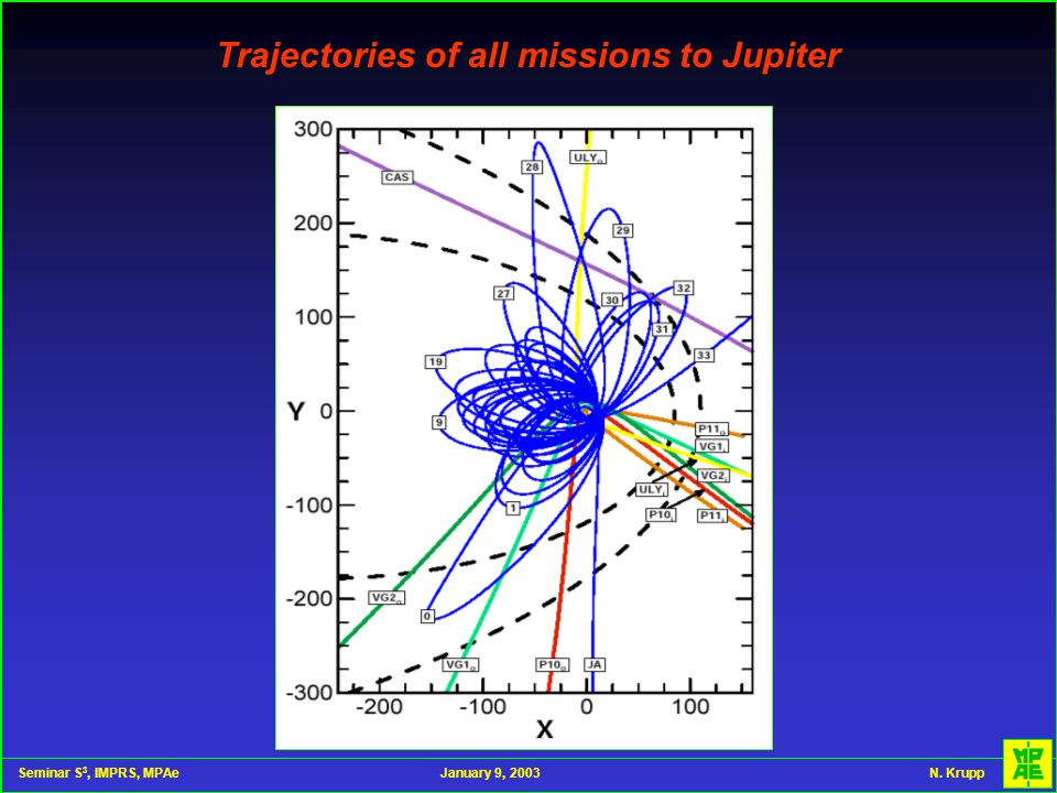 Seminar S 3, IMPRS, MPAeJanuary 9, 2003 N. Krupp Trajectories of all missions to Jupiter