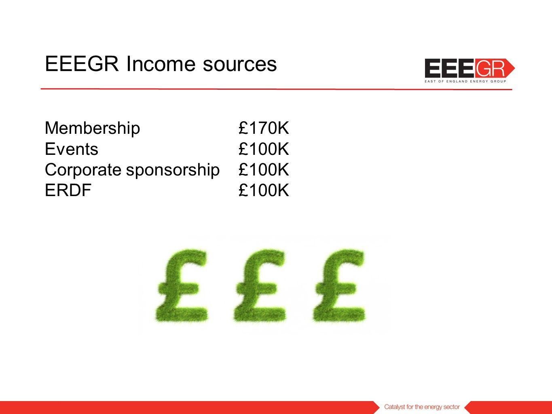 Membership £170K Events £100K Corporate sponsorship £100K ERDF £100K EEEGR Income sources