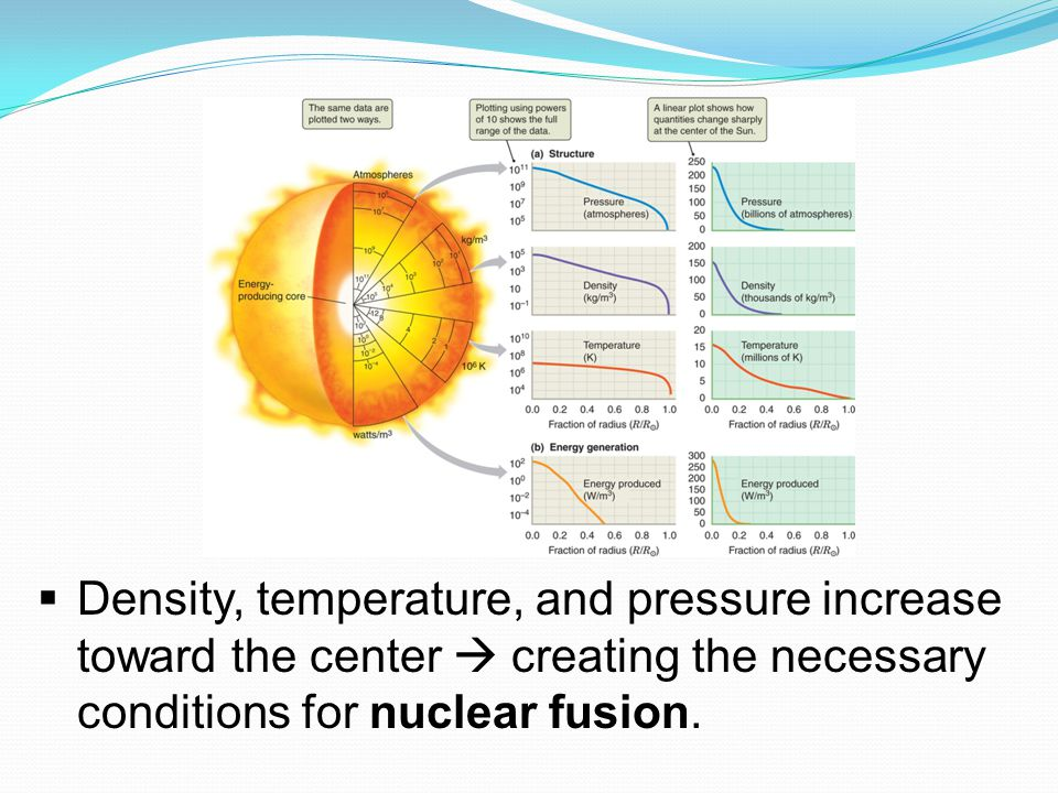  Density, temperature, and pressure increase toward the center  creating the necessary conditions for nuclear fusion.